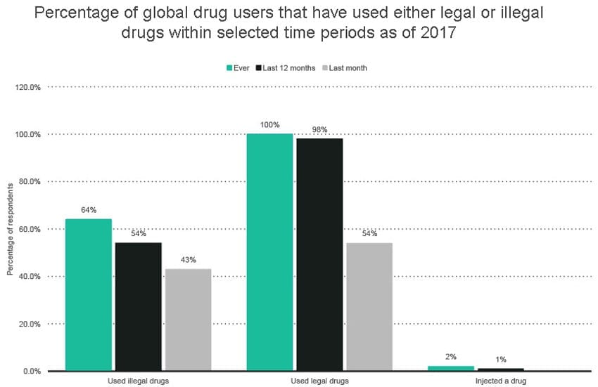 Drug Use & Abuse Statistics, Trends & Data (2019) - iSum